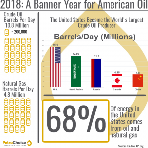 2018 Oil Industry Growth